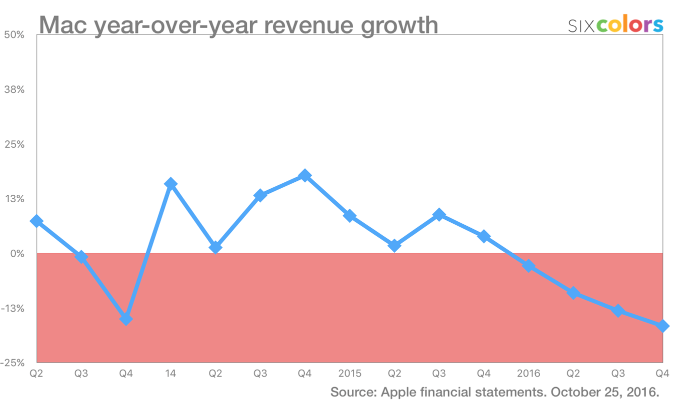 Apple's Second Quarter Fiscal 2016 Financial Results