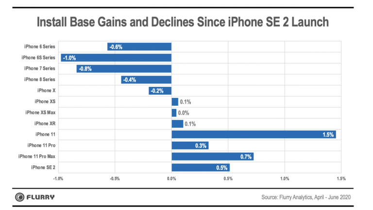 Apple's stock market decline slows and begins to rise
