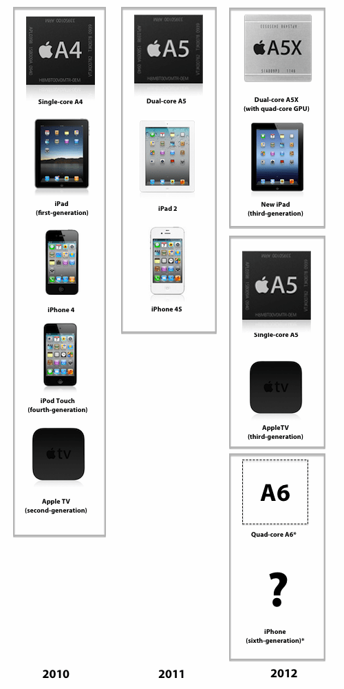 AppleTV Special: The Generations, the Evolution