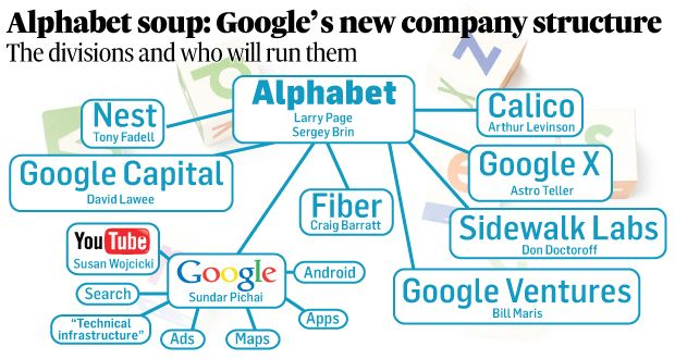 Google and Alphabet, Search Engine Company Strategy Change