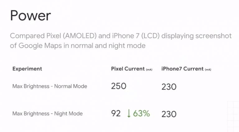 Google confirms, Night Mode increases battery life on OLED displays