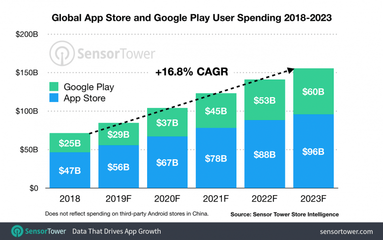 Half of the App Store's revenue is shared among only 25 developers