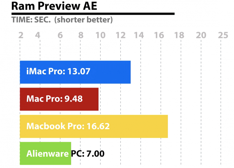 High Sierra MacOS source code suggests new, unknown specifications for iMac Pro