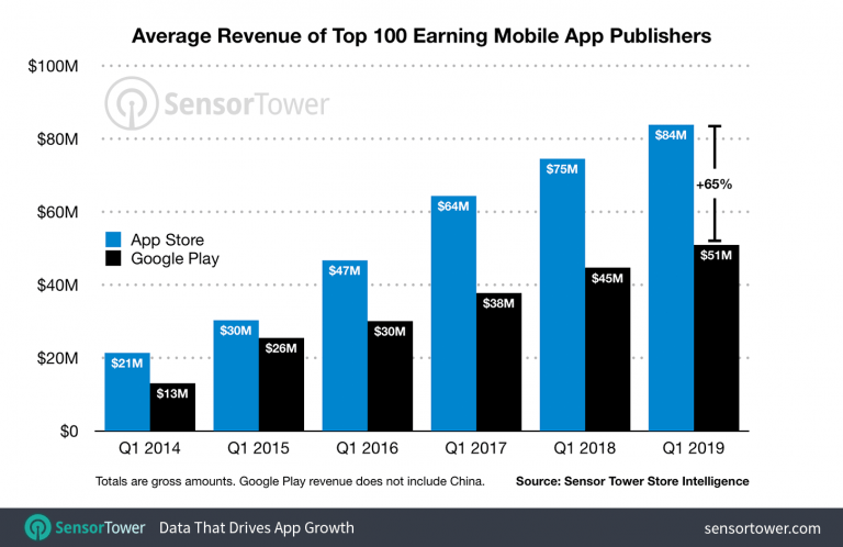 iOS developers earn five times more per download than Android developers