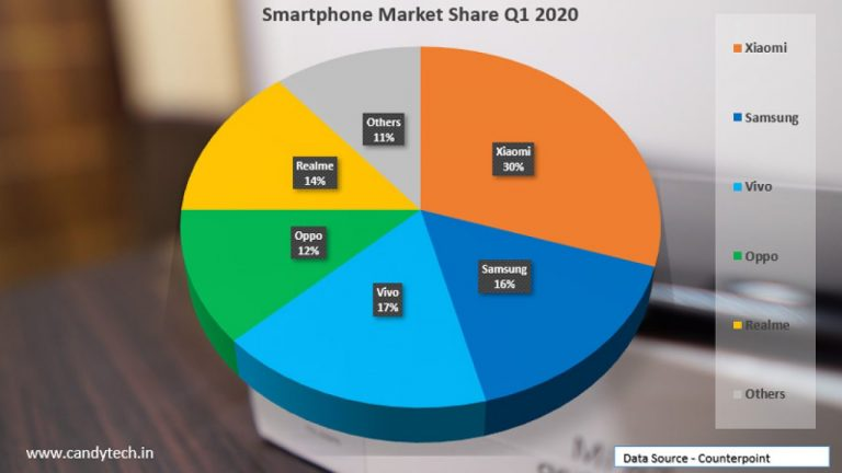 iOS Surpasses Android's Huge Market Share in Revenue