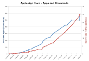 iOS vs Android, is it important to have a good app store?