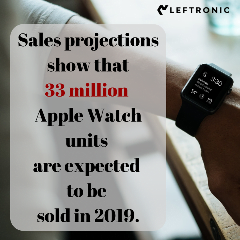 its sales may have reached 43 million units this quarter