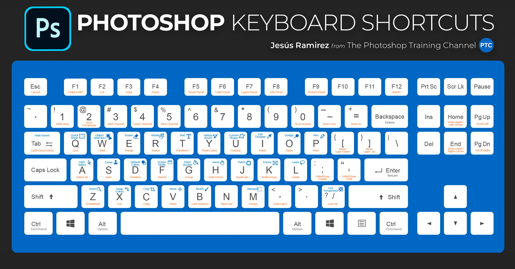 Keyboard shortcuts to save time when deleting or moving between texts