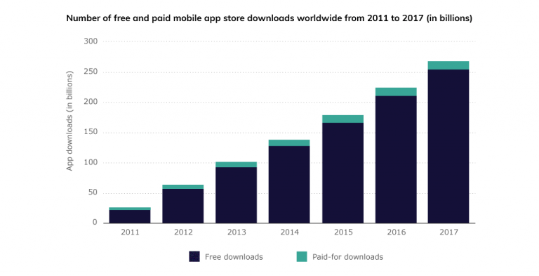 Nearly twice as many companies have reached $1 million on the App Store vs. Google Play by 2018