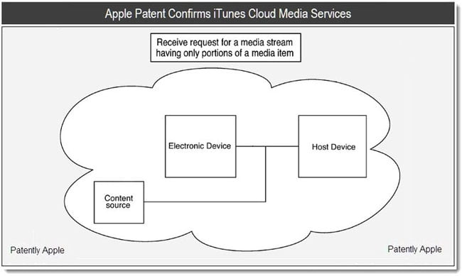 Patent discovered revealing Apple's possible streaming system on iTunes