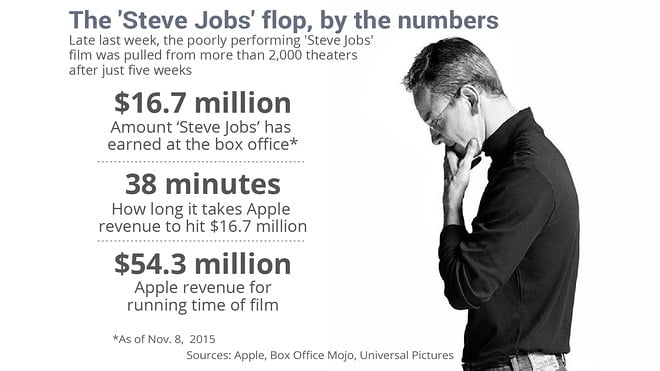 Sony falls out of the Steve Jobs movie. Universal takes over