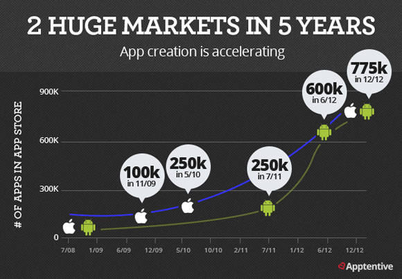 The App Store Is About to Reach 50 Billion Downloads