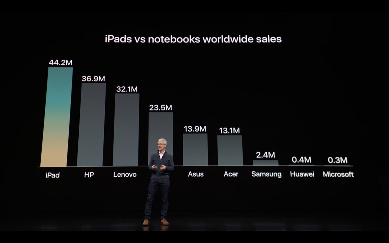 the computer industry stops shrinking and it's partly thanks to Apple