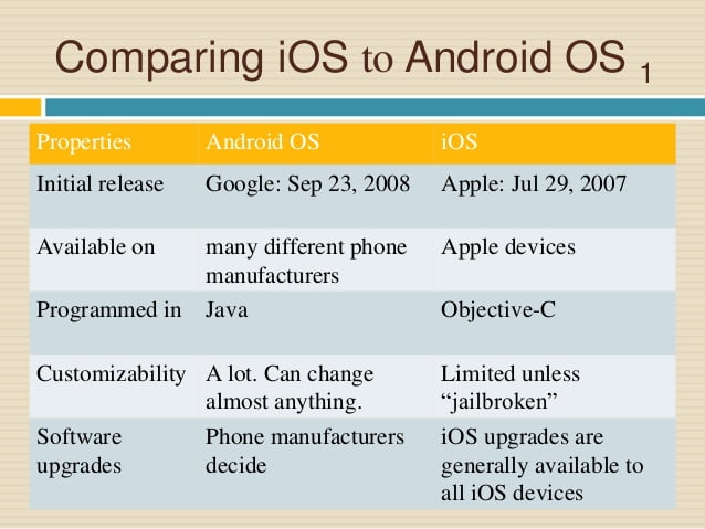 The difference between iOS and Android