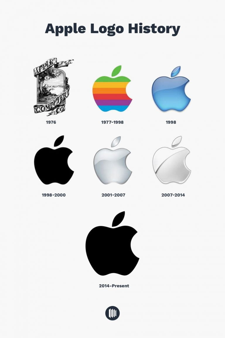 The evolution of the Apple logo since 1976