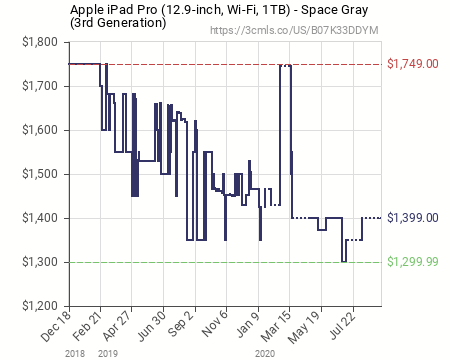 The iPad Pro (2017) 12.9″ 256GB Wi-Fi is once again heavily discounted at Amazon: 889.01 euros