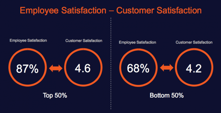 The Mac is the most highly rated product with an 87% satisfaction rate