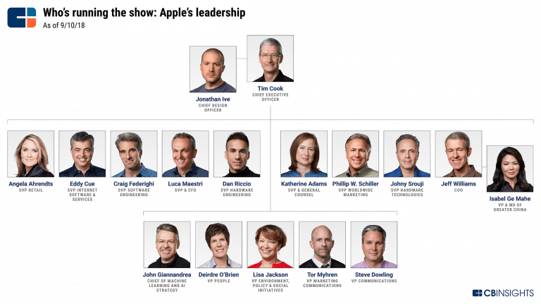 Tim Cook enters the Fortune list of the world's best leaders