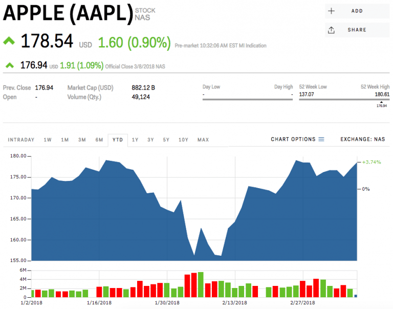 We have looked at all the companies acquired by Apple in 2018 and this is what they were