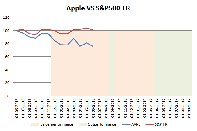 iPhone's market share in Europe falls by 17%, and Samsung benefits from this by price, but without its flagships